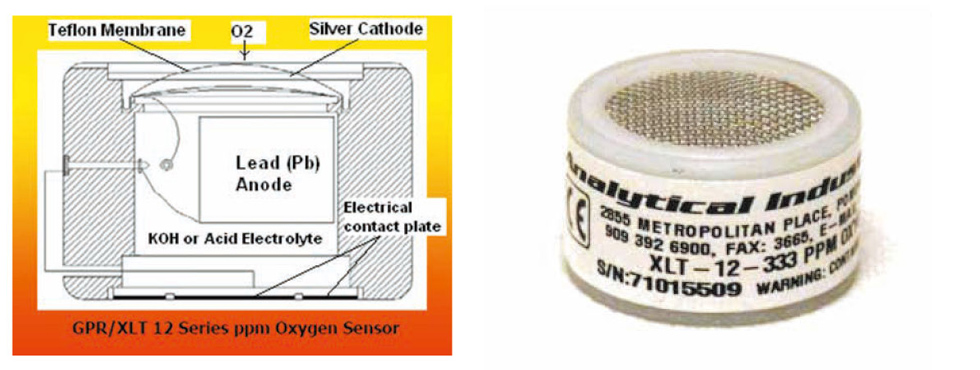電気化学式(ガルバニ電池式)酸素濃度計