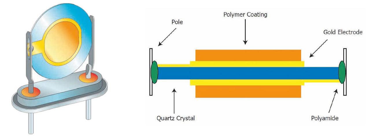 水晶発振式テクノロジー クリスタルコーティング図